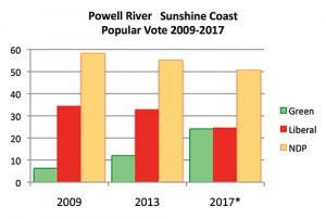 vote graph